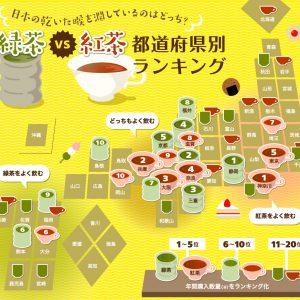 コスモウォーター プレスリリース 緑茶VS紅茶 都道府県ランキング